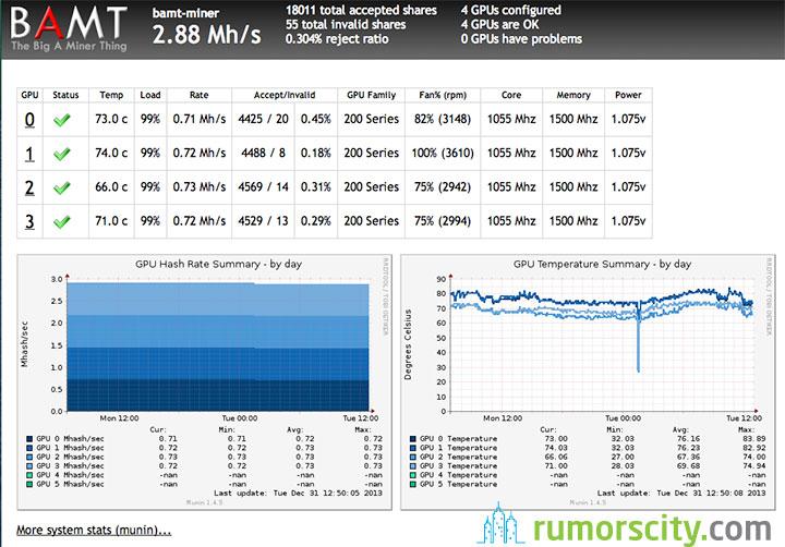 Litecoin-Mining---Gigabyte-Radeon-R9-280X-Sweet-Spot-for-730KHash-01