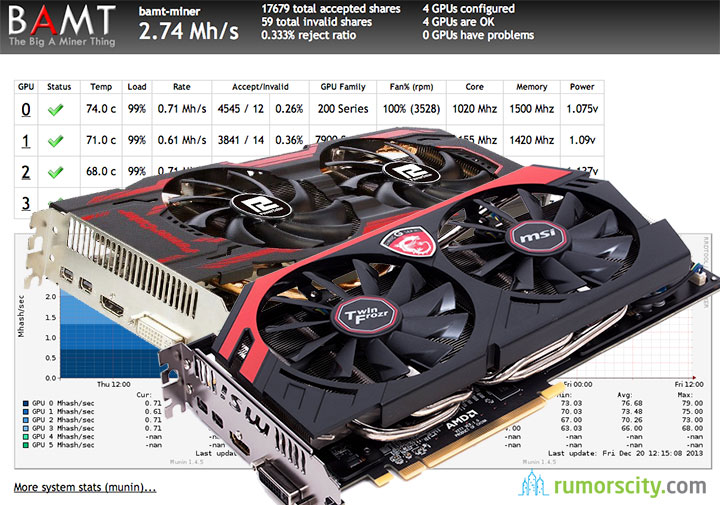 Radeon-R9-280X-Litecoin-mining-and-Sweet-Spot-for-700KHash-part-2