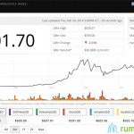 Winklevoss-twins-launch-Winkdex-Price-Index-for-Bitcoin