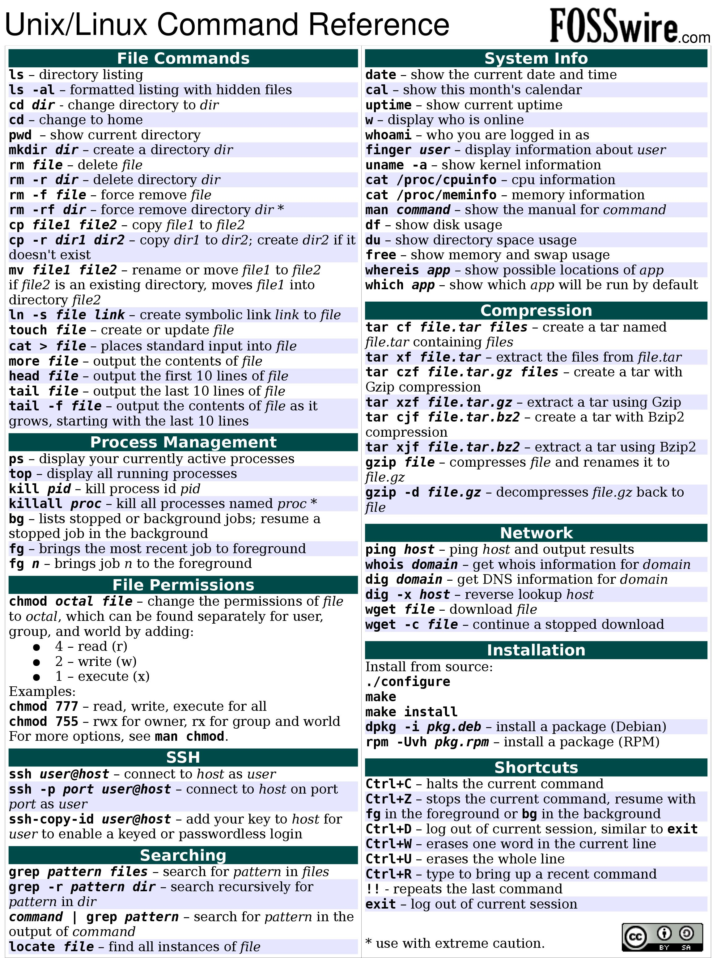 10,Linux,Unix,Command,Cheat,Sheet,02