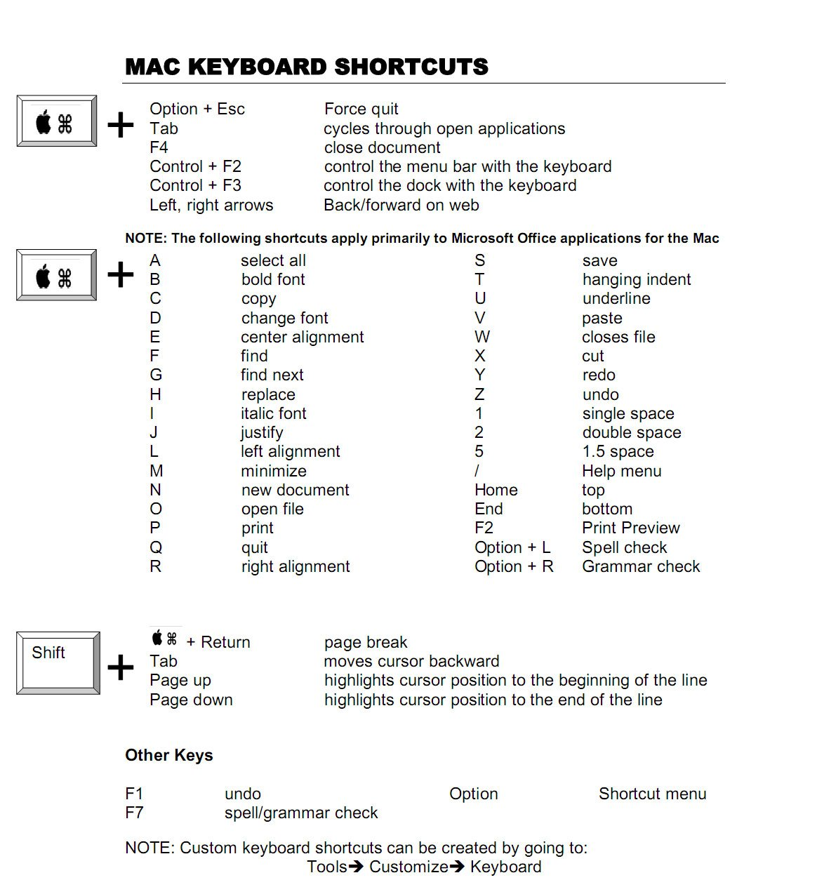 Mac Os X Keyboard Shortcut Cheat Sheet